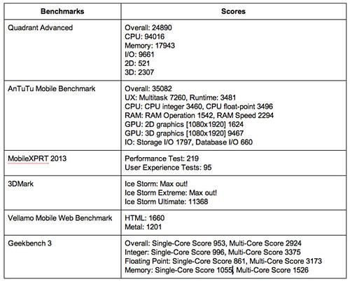 Samsung Galaxy S5 Benchmarking Results