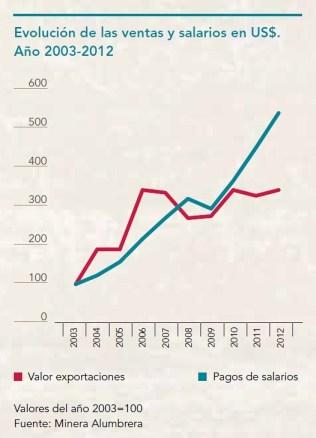 Evolución de las ventas y salarios en US$. Año 2003-2012