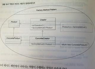 디자인 패턴 컬래보레이션 다이어그램