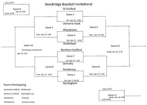 2014 NewBridge Tournament