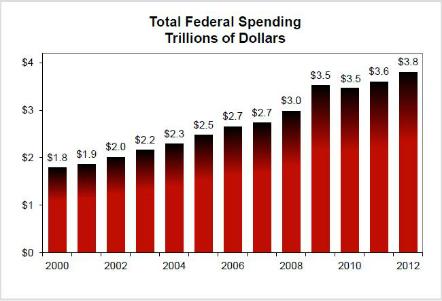 federalspending1