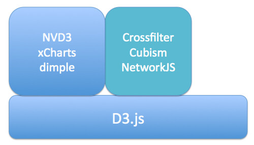d3jsStack-specialised
