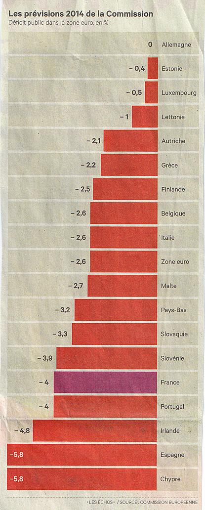 14d12 LFigaro Previsiones déficit España UE
