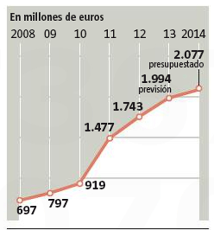14a05 LV Intereses deuda pública Cataluña