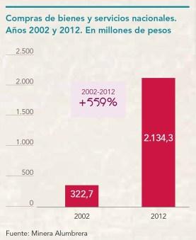 En 2012, la suma total de compras realizadas fue de $ 2.579 millones.