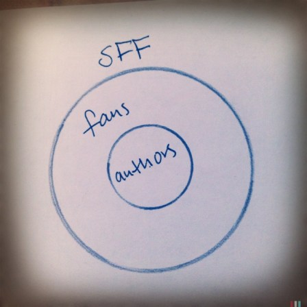 Another diagram of SFF fandom, possibly more accurate.