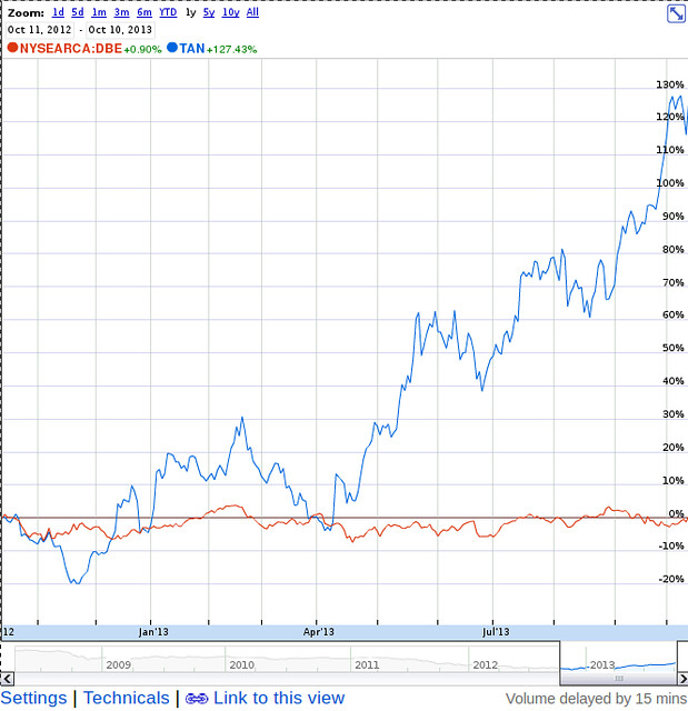 TAN solar v DBE oil and gas 1 year