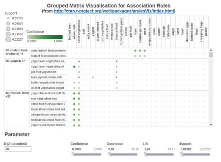 Dashboard showing grouped matrix based visualization (LHS item set clusters are on the left side)