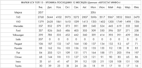 Марки LCV Топ 13 - хроника последних 12 месяцев