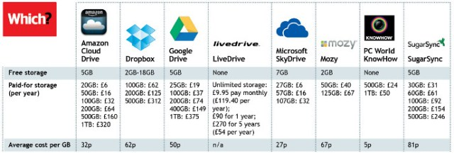 http://www.which.co.uk/technology/software/guides/how-to-choose-the-best-cloud-storage-service/the-best-value-cheap-cloud-storage-services/