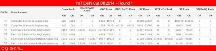 NIT Delhi Cut Off 2014 - National Institute of Technology