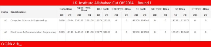 J.K. Institute Allahabad Cut Off 2014 - J.K. Institute of Applied Physics and Technology