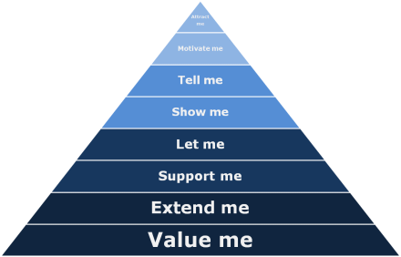 Pyramid: Attract me, Motivate me, Tell me, Show me, Let me, Support me, Extend me, Value me