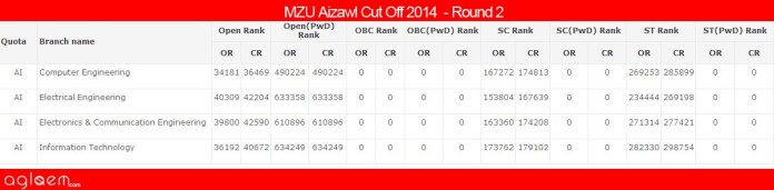 MZU AizawlCut Off 2014 -School of Engineering and Technology, Mizoram University