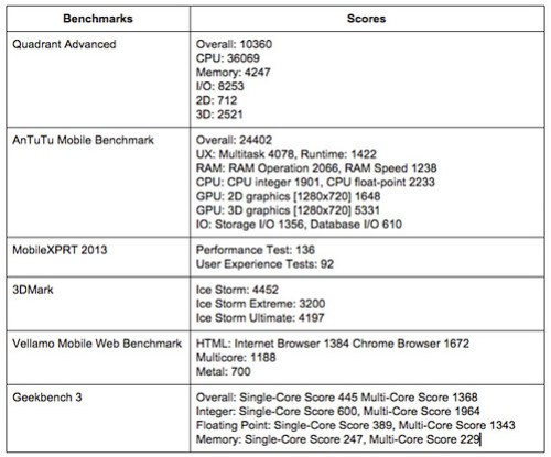 Samsung Galaxy Mega 2 Benchmark Result