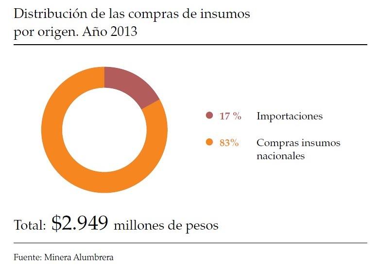 83% de insumos nacionales