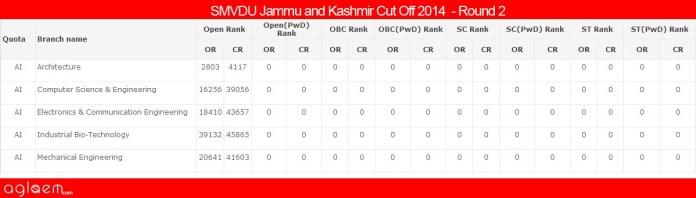 SMVDU Jammu and KashmirCut Off 2014 -Shri Mata Vaishno Devi University