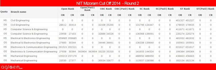 NIT MizoramCut Off 2014 -National Institute of Technology