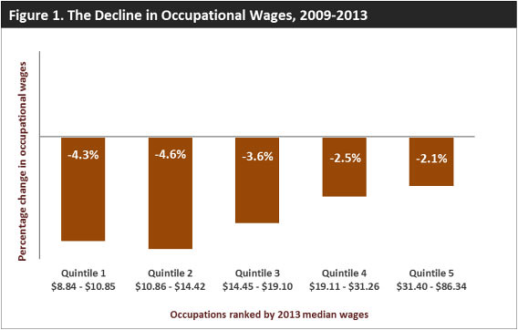 Income Declines