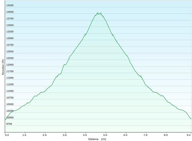 Mt. Yale Elevation Map