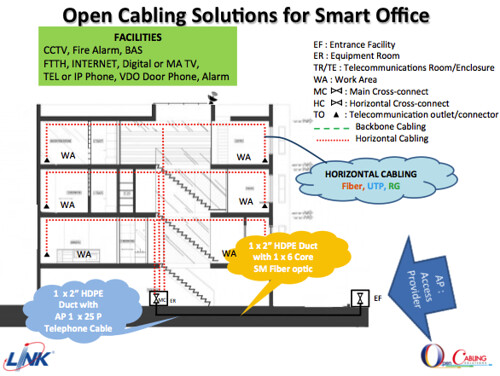 Open Cabling Solutions for Smart Office