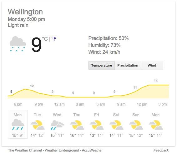 Google Weather forcast