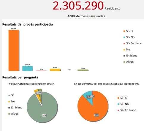 14k10 Generalitat resultados definitivos 9 N 9N 9-N