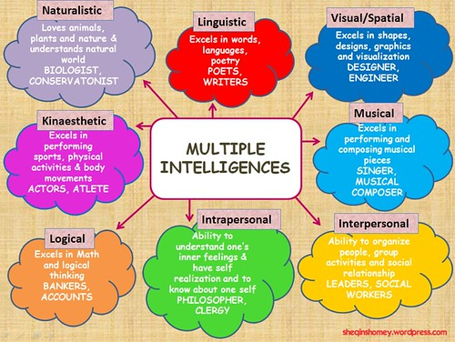 what is multiple intelligence