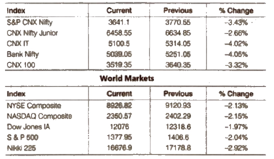 NCERT Class 12 Business Studies Chapter 10 - Financial Market