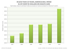 In less than 10 Years, AMERICA will Spend $1 o...