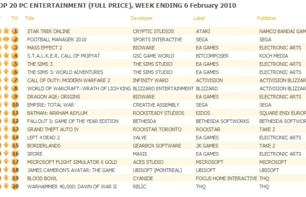 UK: Top 20 PC Games Chart ending February 6, 2010
