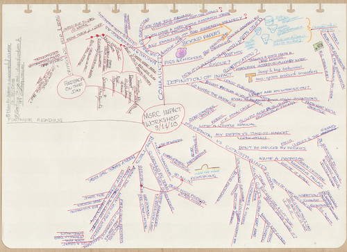 My mind-map from Thore & Andy's 'Research Impact' workshop at MSRC