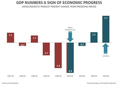 Today's GDP Numbers Are Sign of Economic Progr...