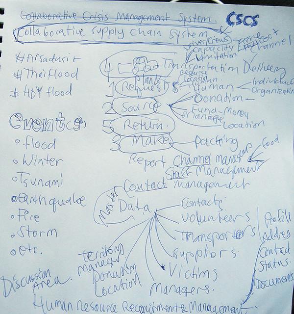 ภาพ Brainstorming 2