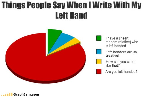 Left Handed Chart