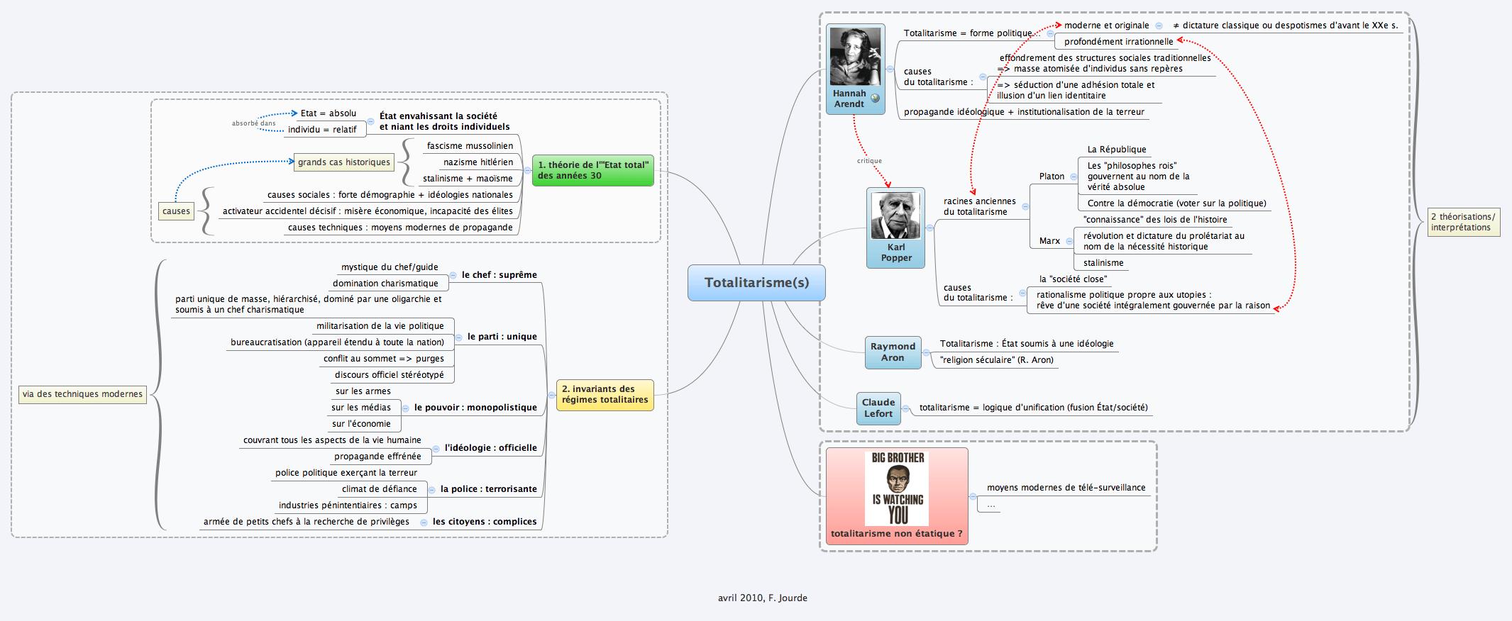 Totalitarisme(s)