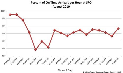 SFO On Time Performance