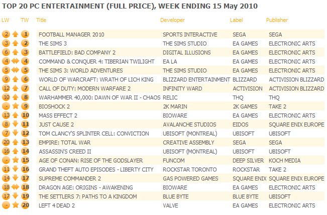 UK: Top 20 PC Games Chart ending May 15, 2010