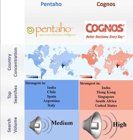 Open Source vs. proprietary -BI Pentaho and Cognos