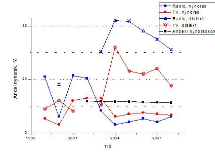 Nynorskbruken er høg men varierande fram til 2003. Då vert han låg og dialektbruken skyt i vêret, men fell snøgt att utan at nynorskbruken tek seg opp att.