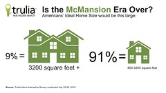 Trulia.com Is the McMansion Era Over? Infographic