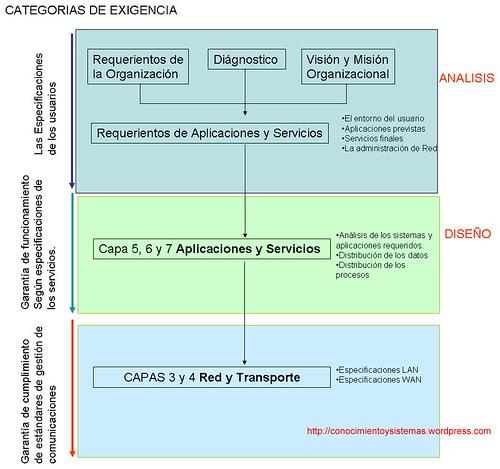 CATEGORIA 3 PROYECTO DE REDES