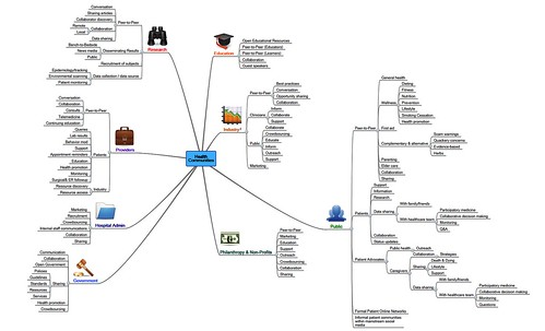 Mindmap of Social Media Use by Healthcare Communities