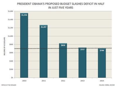 PRESIDENT OBAMA'S PROPOSED BUDGET SLASHES DEFICIT IN HALF IN JUST FIVE YEARS