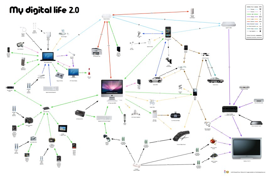 My Digital Life 2.0