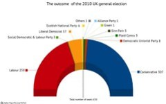 UK 2010 election: actual results for comparison