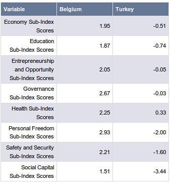Legatum Prosperity Index - Belgium versus Turkey - Summary Table
