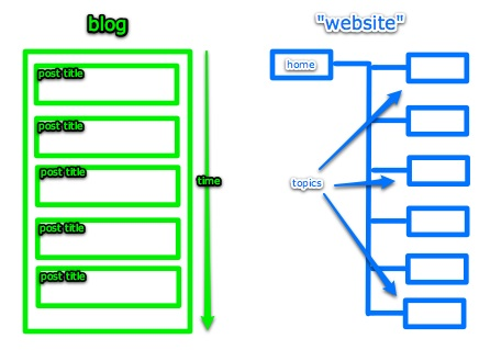 Difference between a blog and a non-blog website