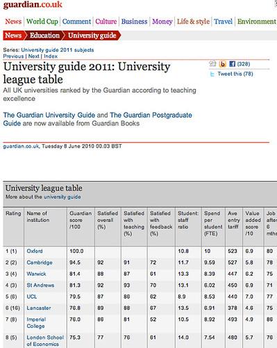 Guardian university tables, sort of