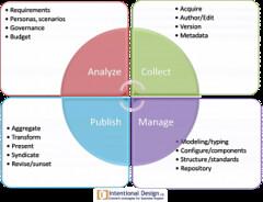 Cycle vie des contenus
